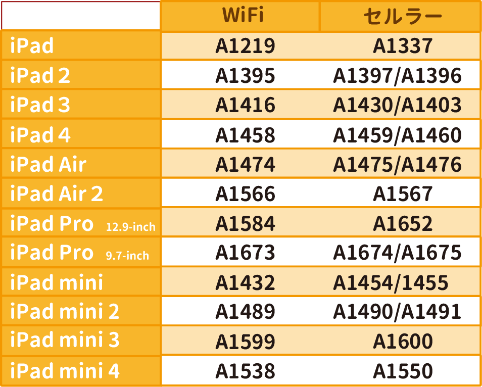 iPadモデル表