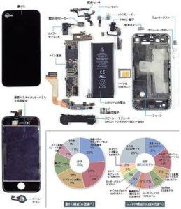 iPhoneを治すには?: iPhone(アイフォン)修理戦隊!スマレンジャー【格安で即日対応】