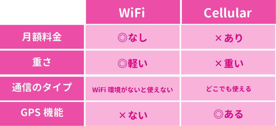 WiFiモデルcellularモデル1